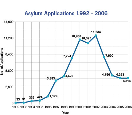 Graph showing levels of asylum seakers to Ireland over the period 1992 to 2006